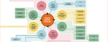 Toolbox beleidsplanning